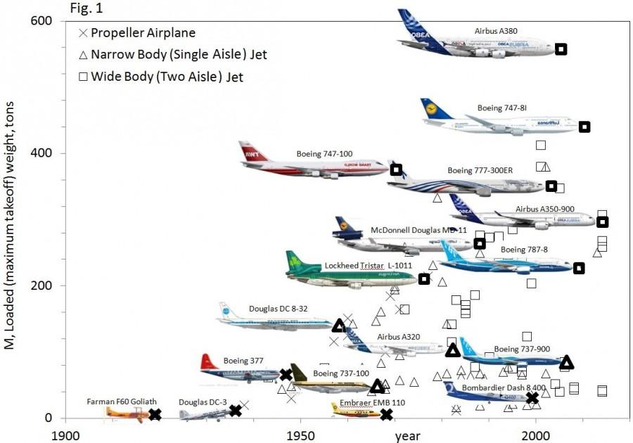 Yolcu uçaklarının evrimi...