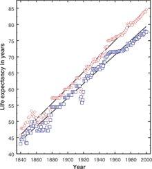İnsan Ömrünün Yıllara Göre Değişimi Grafiği (Science dergisinden alınmıştır.)