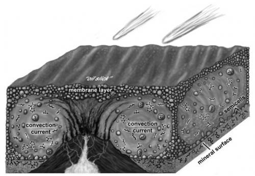 Hidrotermal bacaların etrafındaki konveksiyon akıntıları ve bu akıntılar sayesinde oluşmaya başlayan karmaşık yapılı moleküller...