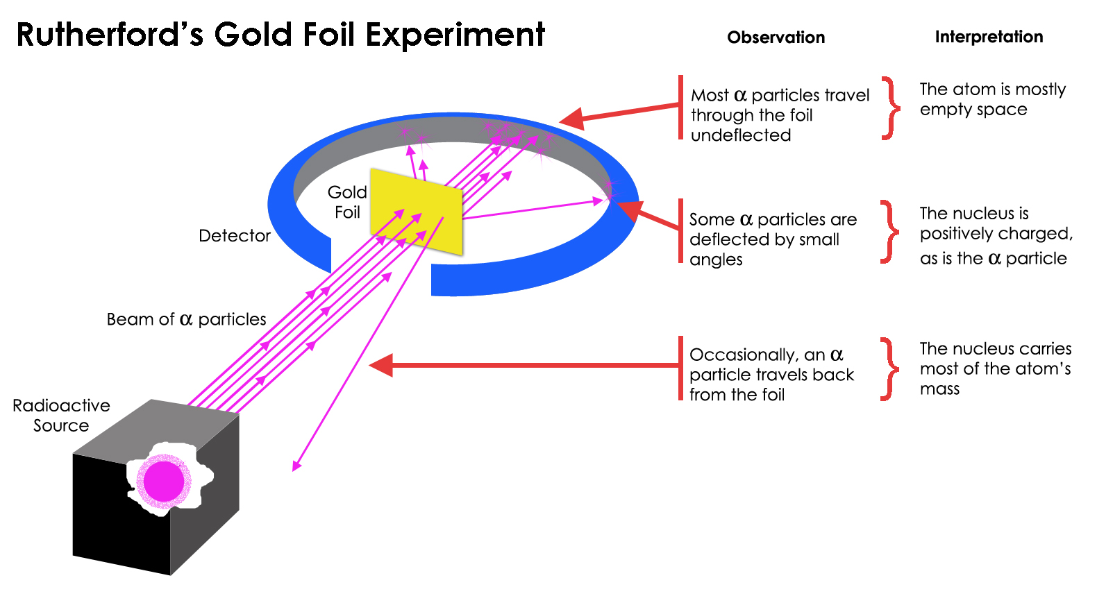 Geiger-Marsden Deney Düzeneği: Deney sonuçları Rutherford tarafından yorumlanmıştır.