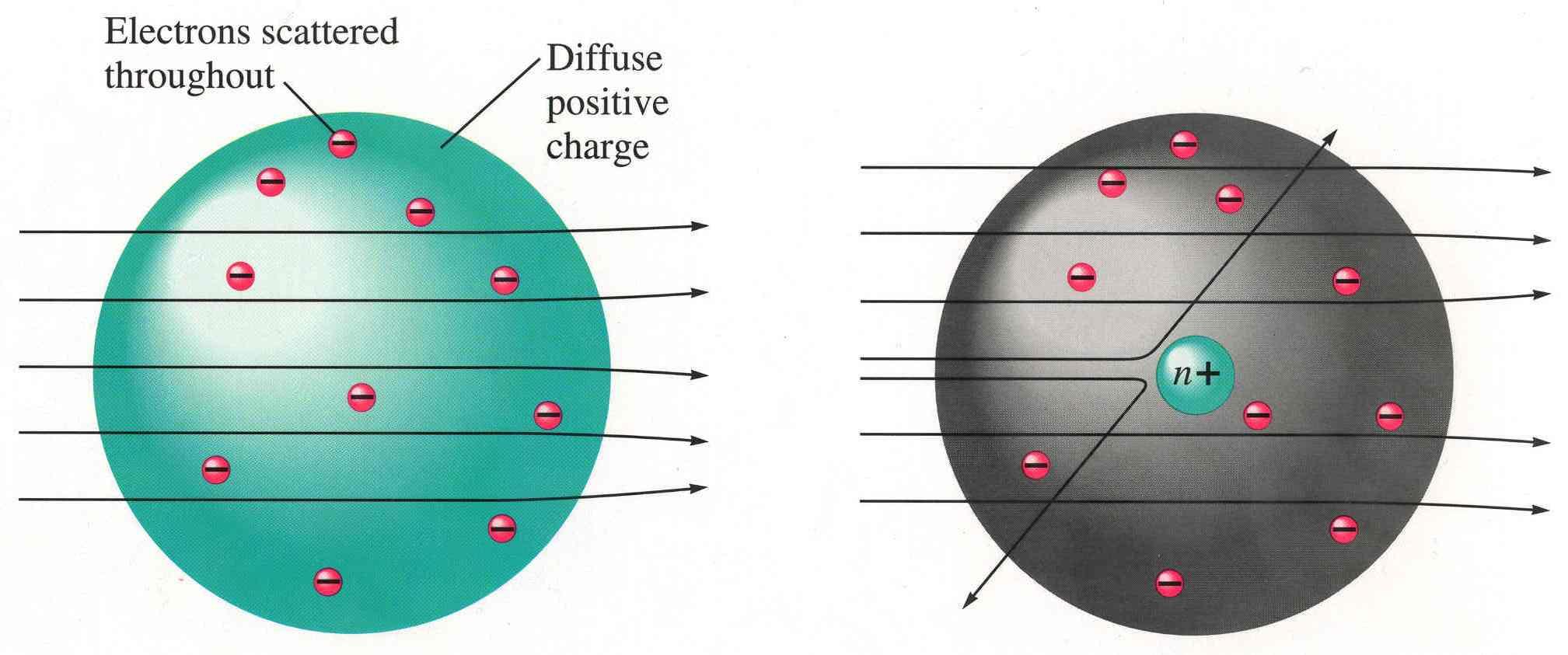 Sol tarafta, Thomson'ın modeline göre olması gereken davranış görülmektedir. Sağ tarafta ise, Rutherford'un gözlemlediği durum gösterilmektedir. Dolayısıyla Thomson'ın modelinin hatalı olduğu anlaşılmıştır.