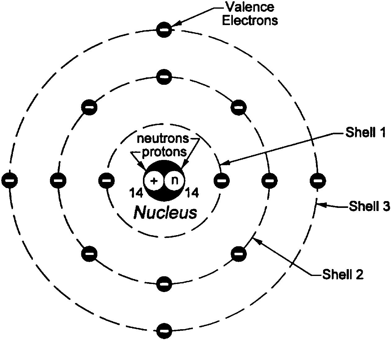 Bohr Modeli'nin 2 boyutlu gösterimi
