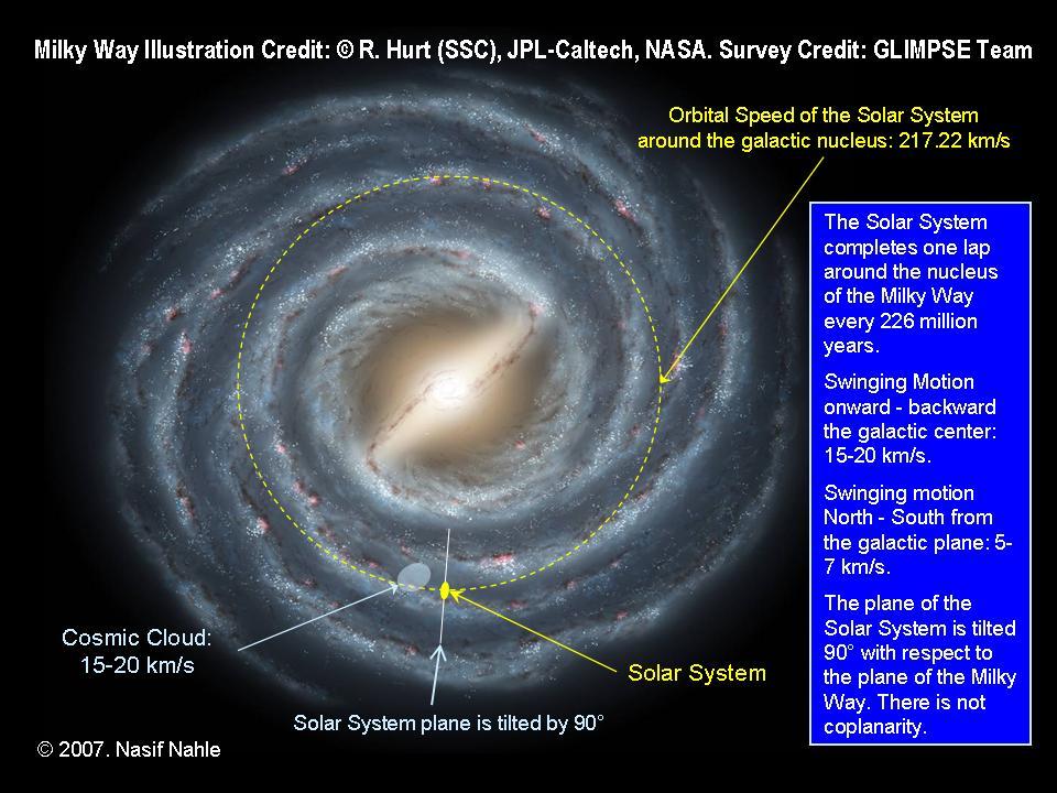 Güneş Sistemi'nin Samanyolu Galaksisi etrafındaki yörüngesi
