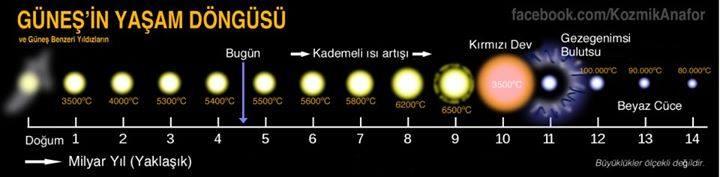 Güneş'in Yaşam Döngüsü