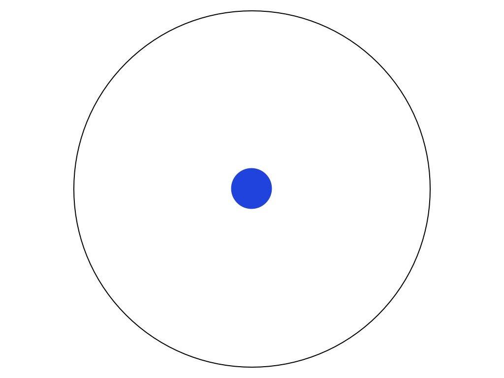 İlkokulu bitirdiğinizde, neredeyse hiçbir şey bilmemektesinizdir. Bildikleriniz, yukarıdaki mavi daireyle gösterilmiştir. Daire, görülebilir olması için abartılarak çizilmiştir. Aslında bu noktada bildikleriniz, tüm bilim dairesi içerisinde muhtemelen görülemeyecek kadar küçük bir nokta olacaktır. Ancak şimdilik, görülebilir bir boyutta seyehat edelim.