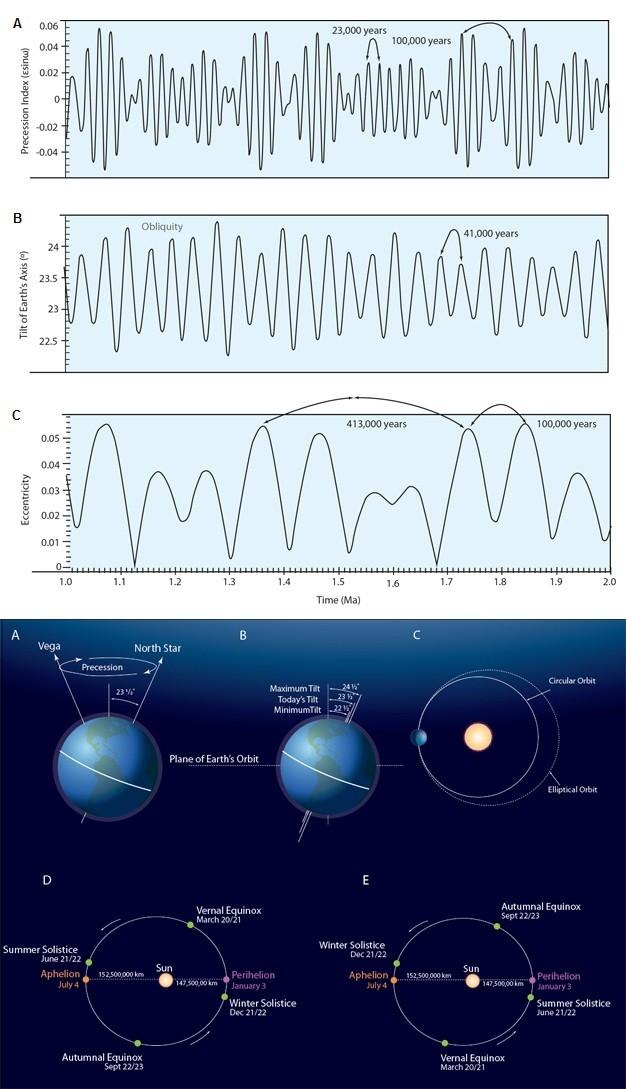 Milankovitch Döngülerinin Çeşitleri ve Taslak Çizimleri a, Yaklaşık 23.000 yıllık devirleriyle devinim ve devinim indeksi. Bu döngülerin sıklığı 100.000 ve 413.000 yıllık dışmerkezlik döngüleri tarafından düzenlenir. b, 41.000 yıllık devirleriyle Dünya'nın eksen eğikliği. c, 100.000 ve 413.000 yıllık devirleriyle Dünya yörüngesinin dışmerkezliği. d, Dünya'nın günümüzde yılın değişik zamanlarında yörüngedeki konumları. e, Dünya'nın yaklaşık 11.000 yıl gelecekte yılın değişik zamanlarında yörüngedeki konumları.