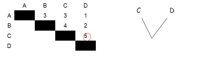 C ve D'yi birbirine bağlayabiliriz.