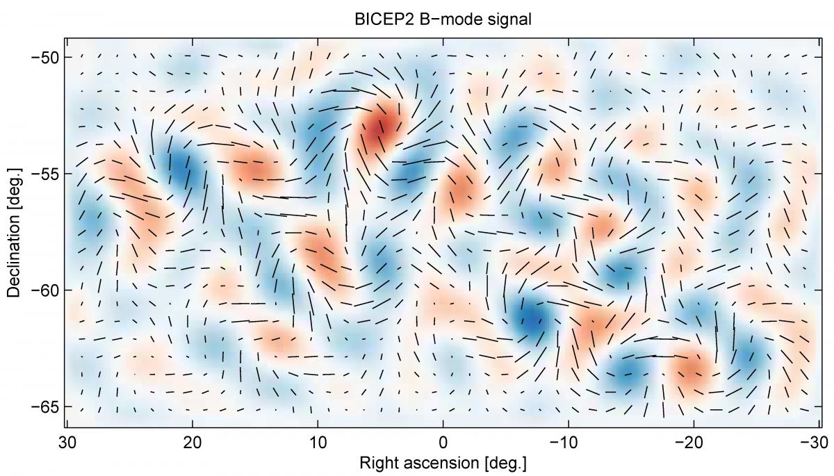 BICEP2'nin tespit ettiği kütleçekim dalgaları...