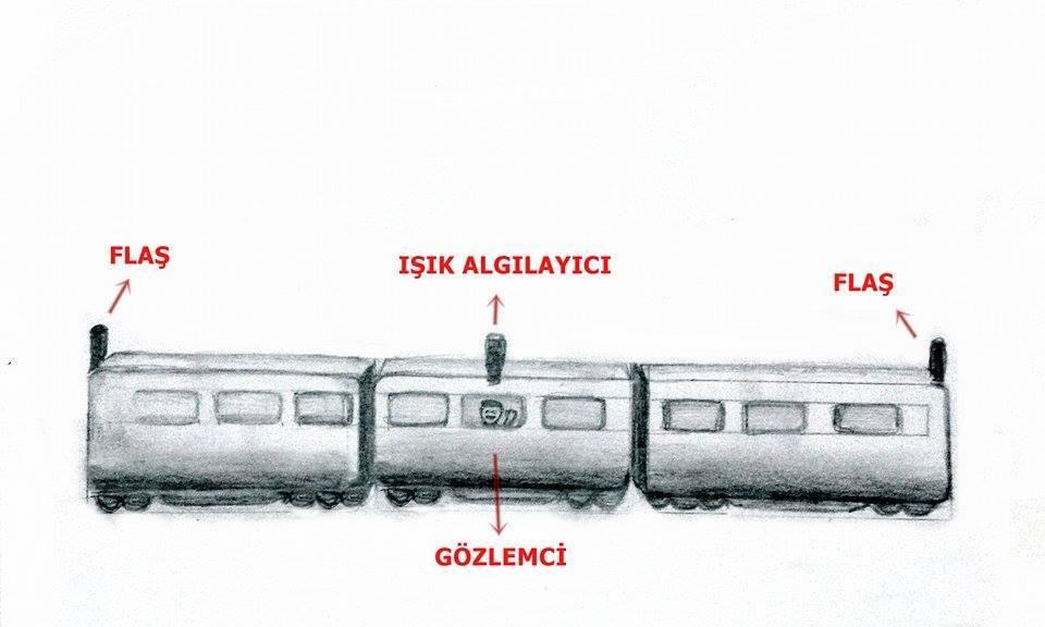 Tren Paradoksu deney düzeneği