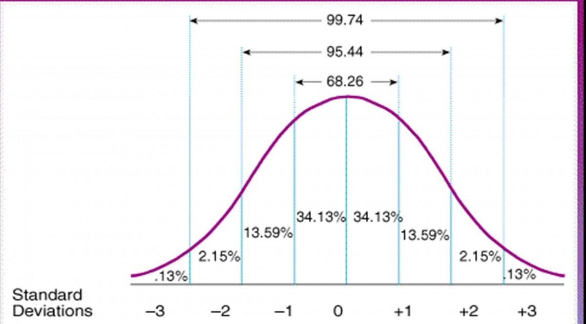 Gauss tipi normal dağılımda belli bir özelliğin en fazla bulunduğu aralık