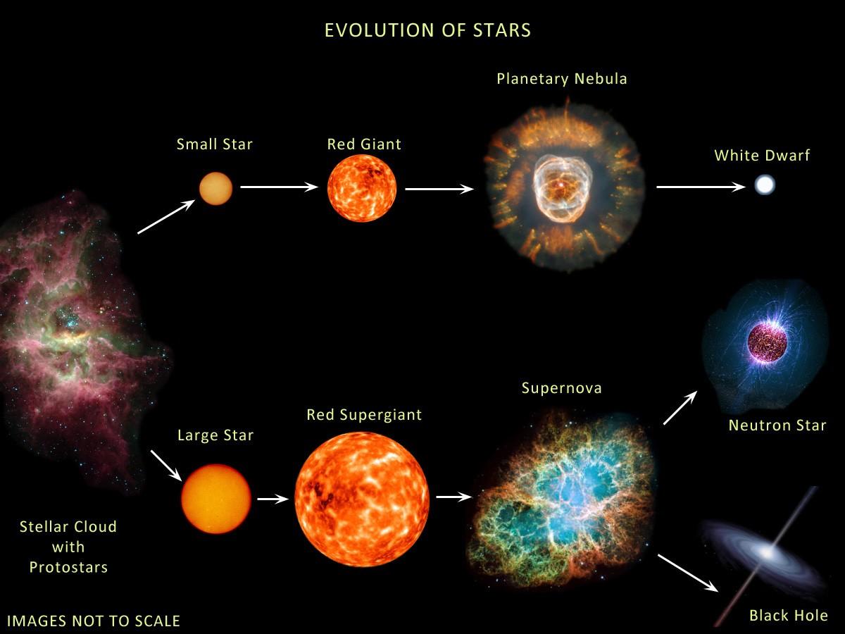Yıldızların evrimini gösteren bir görsel