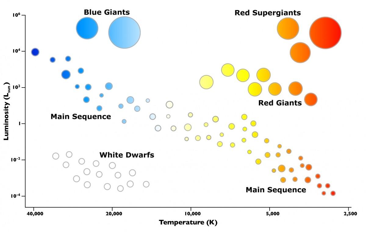 Örnek bir HR Diyagramı... Yatay eksende sıcaklık, düşey eksende ışıtma gücü yer alıyor ve yıldızları buna göre sınıflandırıyoruz. Sol üst köşede Mavi Devler, sağ üst köşede Kırmızı Süperdevler, onun altında Kırmızı Devler, sol altta Beyaz Cüceler bulunuyor. Diyagonal olarak sol üstten sağ alta uzanan şerite ise Anakol Dizilimi (Anakol Evresi) adı veriliyor. Yıldızların çoğu, ömürlerini bu anakol evresinde geçiriyorlar, bu sebeple çoğu yıldız bu bölgede yer alıyor.