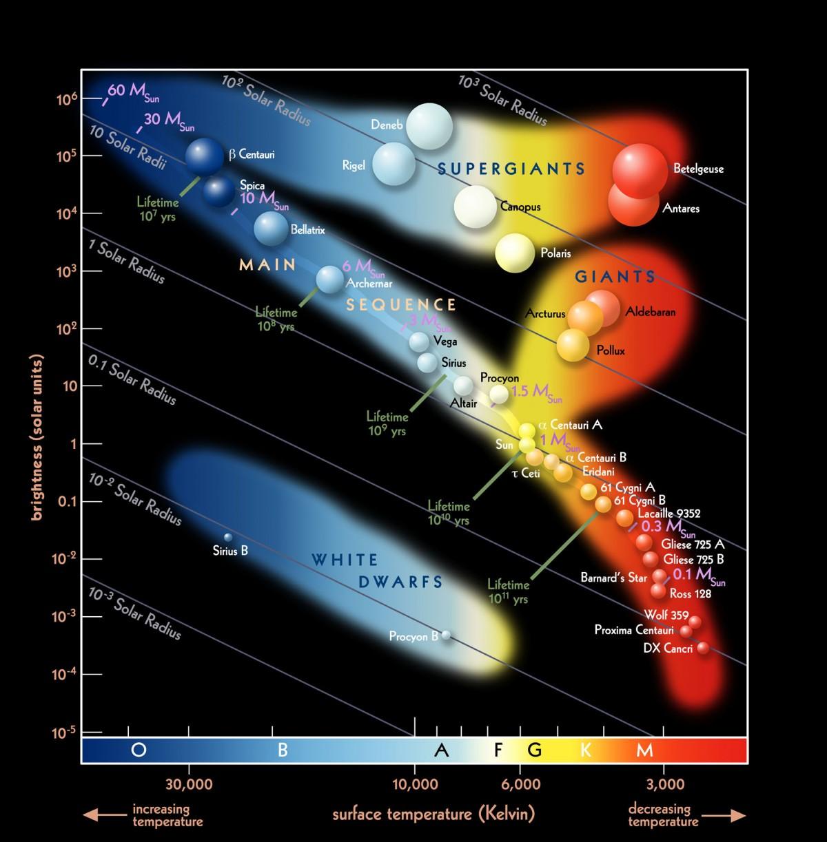 Bir diğer HR Diyagramı... Her bir pozisyona gerçek yıldızlardan örnekler verilmektedir. Ayrıca yine diyagonal çizgilerle yarıçap gösterilmektedir.