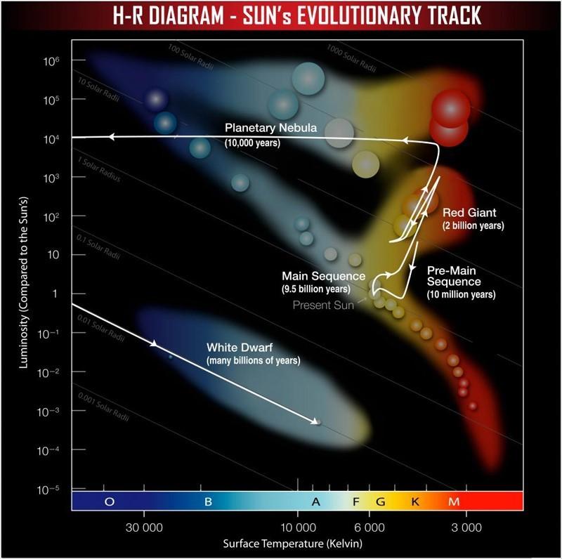 Güneş benzeri yıldızların evrimini gösteren HR Diyagramı...
