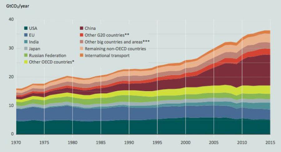 Ülkelerin yıllık olarak saldığı karbondioksit miktarı. ABD ve Çin, Dünya'nın en büyük kirleticileri konumunda. Ülkemiz, sarı alan ile temsil edilen 5 ülke arasında. Bu alanda bulunan Avustralya, Kanada, Meksika, Kore ve Türkiye'nin toplamının koyu kırmızı ile gösterilen Çin'in yarısı kadar olduğuna dikkatinizi çekerim.