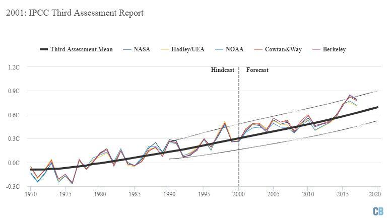IPCC'nin hazırladığı Üçüncü Değerlendirme Raporu'nda öngörülen ısınma (ortalama öngörü kalın siyah çizgiyle, alt ve üst sınırlar ince kesik çizgilerle gösterilmektedir). Grafik Carbon Brief tarafından Highcharts kullanılarak hazırlanmıştır.