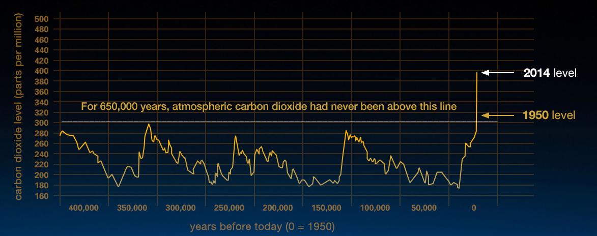 Görsel 4: Son 400,000 yıldaki atmosferik CO2 oranlarının değişimi. Yatay çizgi 300 ppm'ı hiç geçmediğini gösteriyor! Özellikle 1950'den itibaren başlayan artışı takiben, şu an 400 ppm'ı geçmiş bulunmaktayız