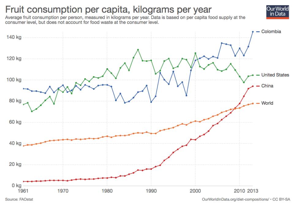 Görsel 7. Dünya çapında meyve tüketimi 1961'de senede 37 kilodan 2013'te senede 78 kiloya çıkmıştır.