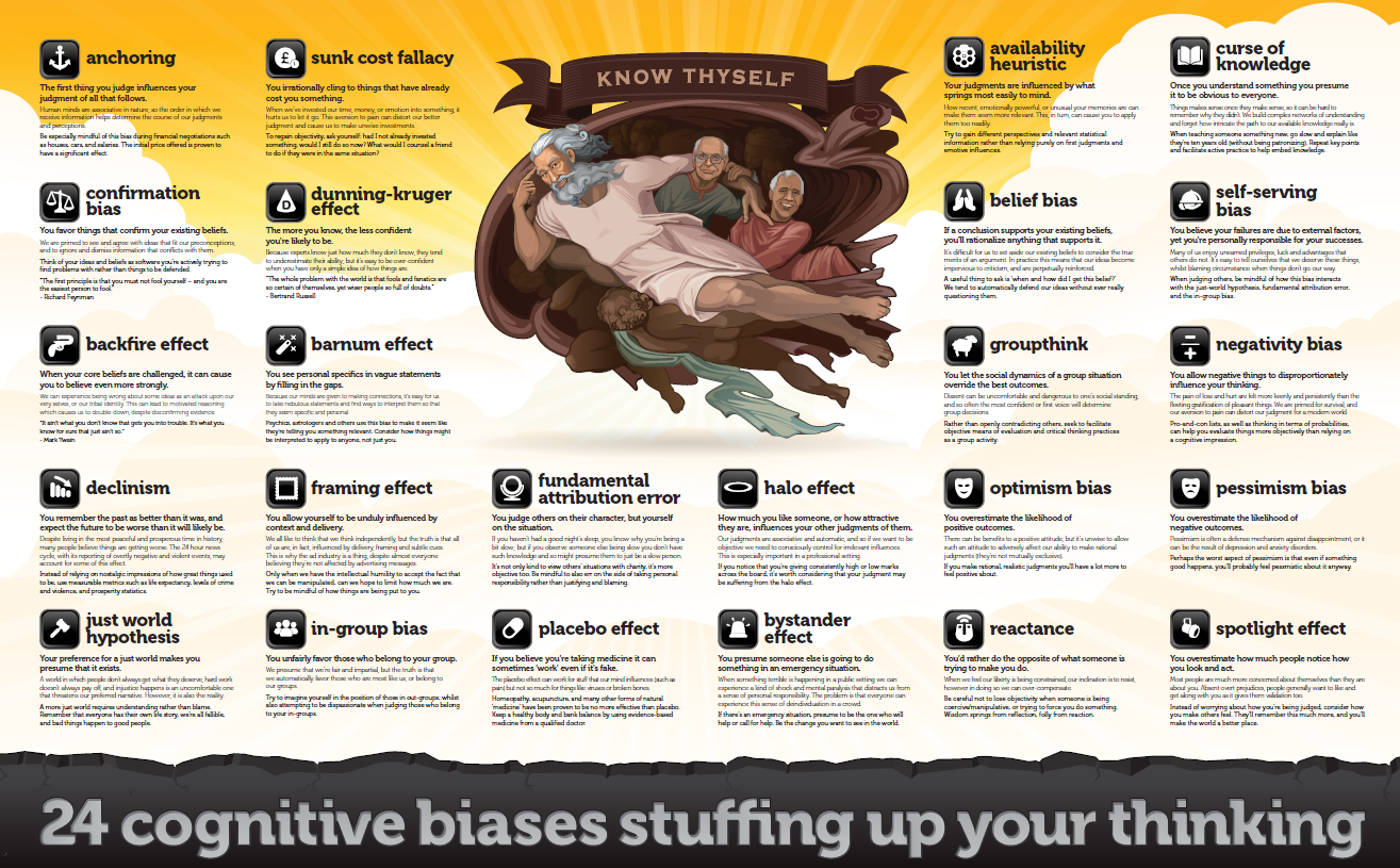 Cognitive Biases Wall Poster