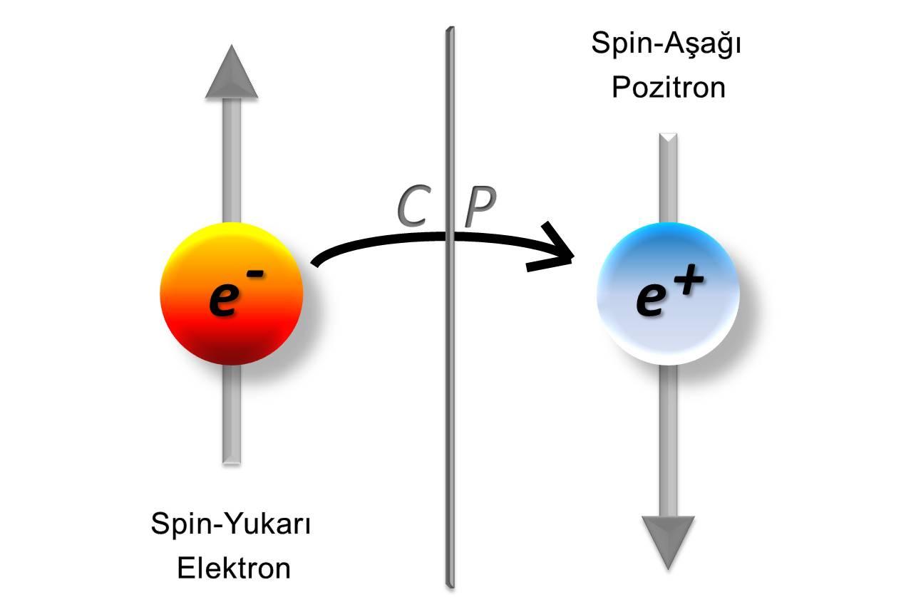 Görsel 4: Elektron döngü rezonansı