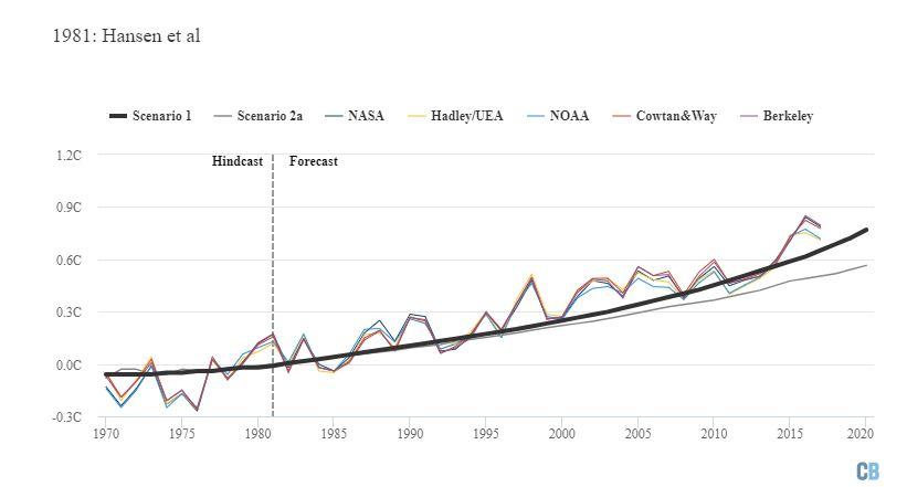 Hansen ve ark. 1981 çalışmasında öngörülen ısınma (hızlı büyüyen senaryo kalın siyah çizgiyle, yavaş büyüyen senaryo ise ince gri çizgiyle gösterilmektedir). Grafik Carbon Brief tarafından Highcharts kullanılarak hazırlanmıştır.