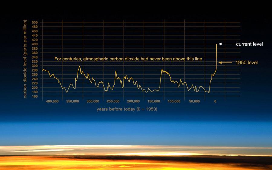 Son 400.000 yıldaki atmosferik karbondioksit oranlarının değişimi. Yatay çizgi, son 400.000 yılda atmosferdeki karbondioksit oranının 300 ppm'i hiç geçmediğini gösteriyor! Özellikle 1950'den itibaren başlayan artışı takiben, şu anda 400 ppm'i geçmiş vaziyetteyiz.