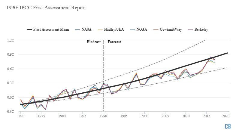 IPCC'nin hazırladığı İlk Değerlendirme Raporu'nda öngörülen ısınma (ortalama öngörü kalın siyah çizgiyle, alt ve üst sınırlar ince kesik çizgiyle gösterilmektedir). Grafik Carbon Brief tarafından Highcharts kullanılarak hazırlanmıştır.