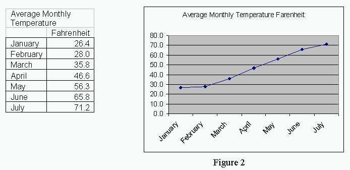Yale Üniversitesi, yılın sadece yarısına ait sıcaklık istatistiklerini vererek sıcaklık artışını küresel ısınma ile ilişkilendirmiştir; halbuki Ocak-Temmuz arasında sıcaklıkların zaten artmasını bekleriz.