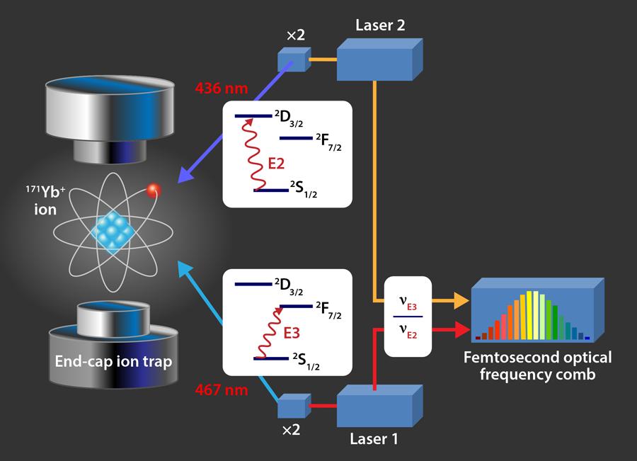 Ytterbiyum atomunun E2 ve E3 saat frekanslarının deneysel düzeninin şeması.