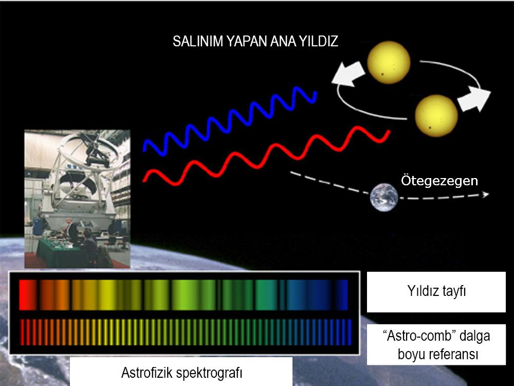 Radyal hızdaki değişim ve Doppler etkisi yöntemiyle ötegezegen avcılığı...