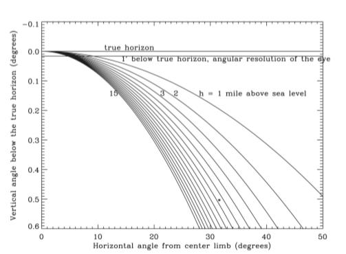 Görsel 7. Farklı irtifalardan Dünya'nın küreselliğini hesaplama modelleri. 35.000 ft (10.670 m) irtifa için verilen eğri koyu renkle gösterilmiştir, yıldız işareti ise Görsel 5'teki ölçümü göstermektedir.