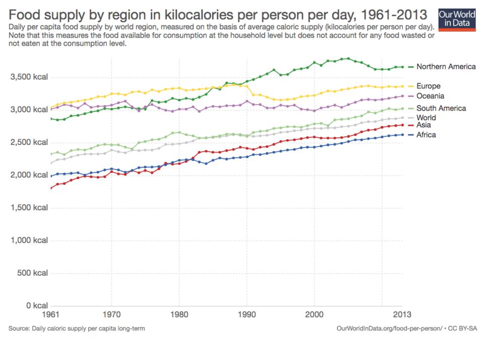 Görsel 8. 1961'de sıradan bir insan günde 2,200 kalori tüketirken 2013 senesinde bu sayı günde 2,900'e yükselmiştir.
