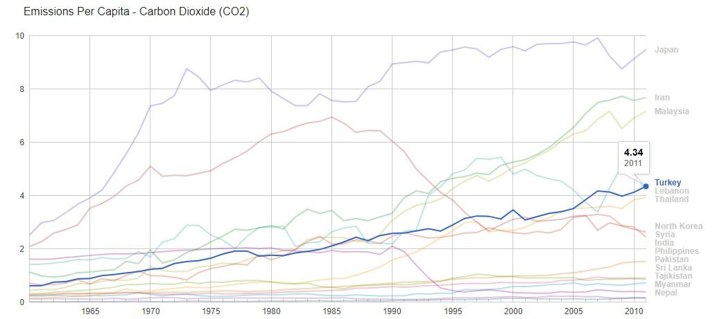 Görsel 7: Türkiye'nin 1960'lardan beri CO2 salımı