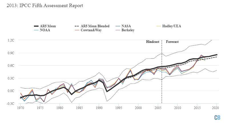 IPCC'nin hazırladığı Dördüncü Değerlendirme Raporu'nda öngörülen ısınma (ortalama öngörü kalın siyah çizgiyle, iki sigmalık alt ve üst sınırlar ince kesik siyah çizgilerle gösterilmektedir). Kesik siyah çizgiler harmanlanmış model verilerini göstermektedir. Grafik Carbon Brief tarafından Highcharts kullanılarak hazırlanmıştır.