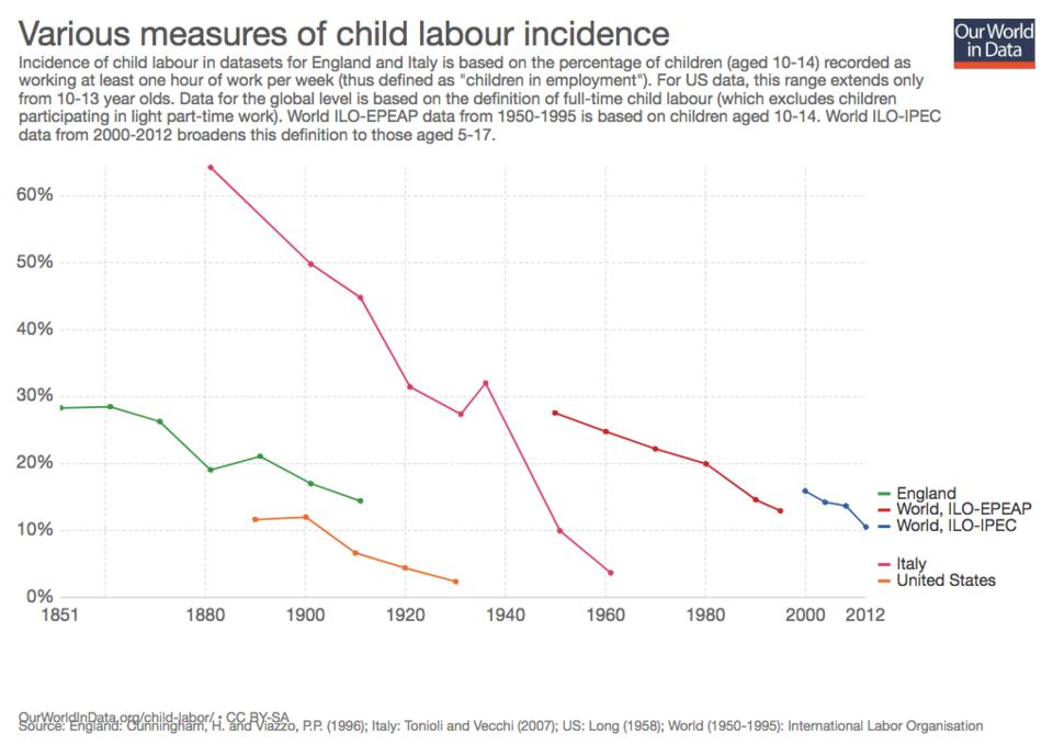 Görsel 9. Dünya çapında, tam zamanlı çalışan 5-17 yaş aralığındaki çocukların oranı 2000 yılında %17 iken 2012 yılında bu ortalama yaklaşık %10'a düşmüştür.