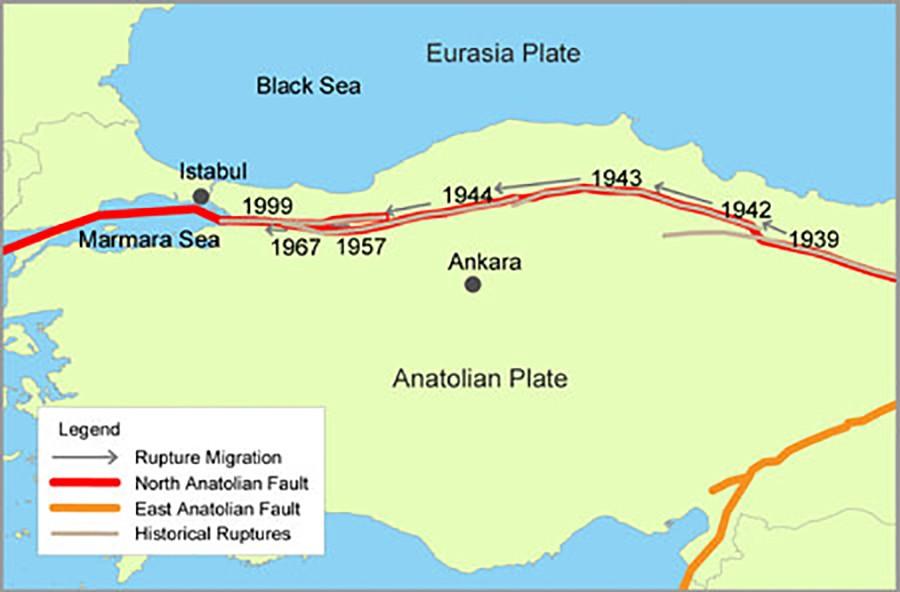 Son asır içerisinde meydana gelen büyük depremlerin zamanları ve batıya doğru enerji aktarımı...