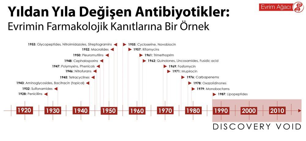 Yıldan Yıla Değişen Antibiyotikler