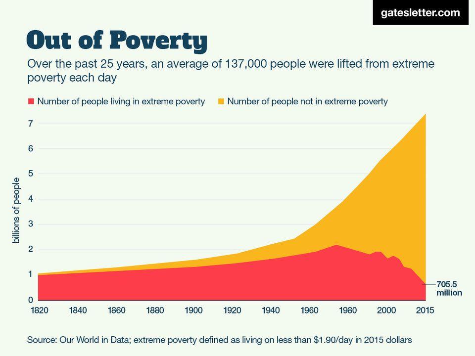 Görsel 1. Aşırı yoksulluk, 1970'li yılların sonundan itibaren düşmektedir.