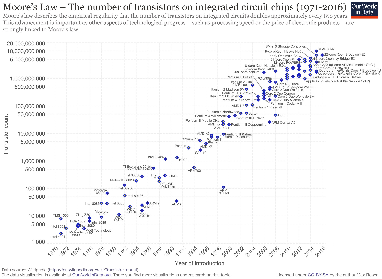 Moore Yasası (Logaritmik skalada 1971-2016 yılları arası yaşanan teknolojik gelişim.)