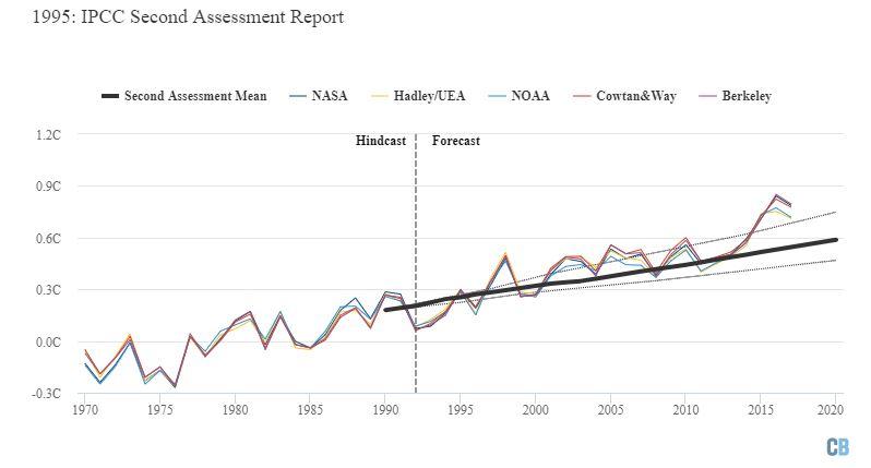 IPCC'nin hazırladığı İkinci Değerlendirme Raporu'nda öngörülen ısınma (ortalama öngörü kalın siyah çizgiyle, alt ve üst sınırlar ince kesik çizgilerle gösterilmektedir). Grafik Carbon Brief tarafından Highcharts kullanılarak hazırlanmıştır.