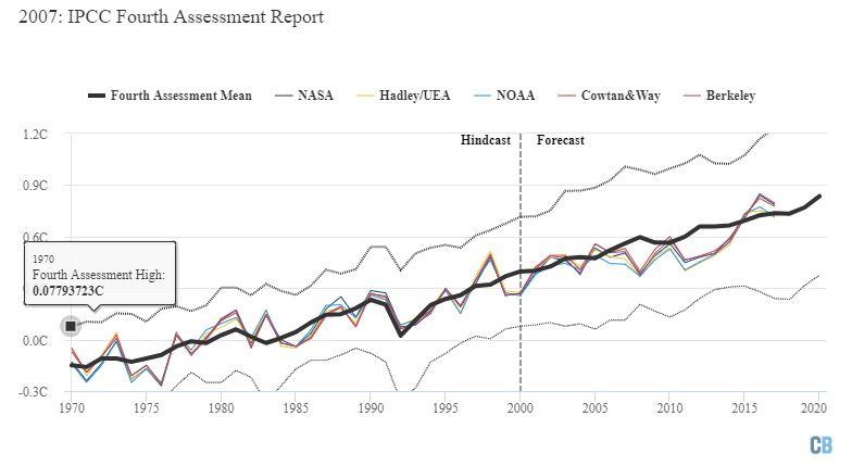 IPCC'nin hazırladığı Dördüncü Değerlendirme Raporu'nda öngörülen ısınma (ortalama öngörü kalın siyah çizgiyle, iki sigmalık alt ve üst sınırlar ince kesik siyah çizgilerle gösterilmektedir). Grafik Carbon Brief tarafından Highcharts kullanılarak hazırlanmıştır.