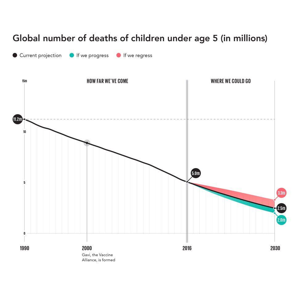 Görsel 5. 5 yaşından önce yaşamını yitiren çocukların sayısı 1990 yılında 12.1 milyon iken 2015 yılında bu sayı 5.0 milyona düşmüştür.