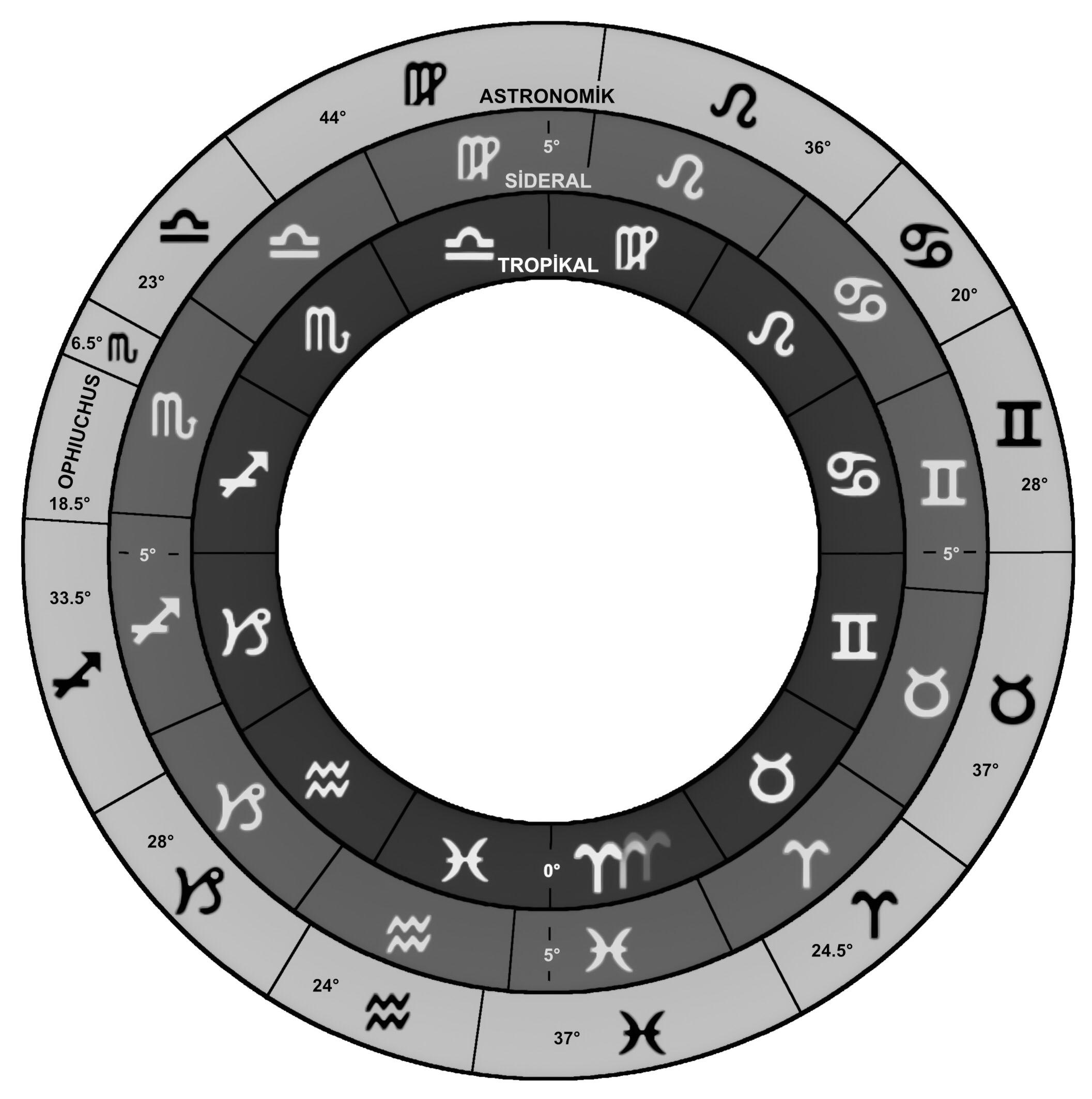Görsel 1: Tropikal Zodyak'taki (en içteki yuvarlak) her üç burç sembol bir mevsime denk gelmektedir. Ortadaki yuvarlak açısal olarak biraz daha farklı olan Sidereal Zodyak'ı, onun dışında da Astronomik Zodyak bulunmaktadır