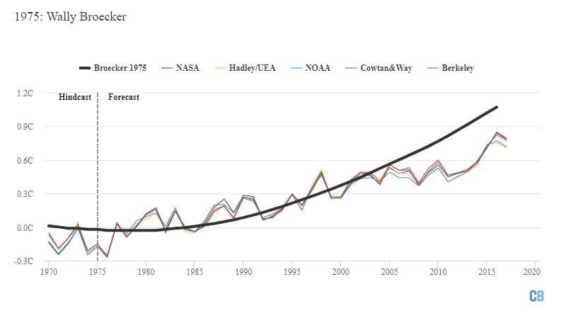 Broecker 1975 çalışmasında öngörülen ısınma (kalın siyah çizgi) 1970 ile 2020 arasında NASA, NOAA, HadCRUT, Cowtan & Way ve Berkeley Earth (ince renkli çizgiler) tarafından gözlenen sıcaklık kayıtlarıyla karşılaştırılmıştır. 1970-1990 yılları arası temel olarak alınmıştır. Grafik Carbon Brief tarafından Highcharts kullanılarak hazırlanmıştır.