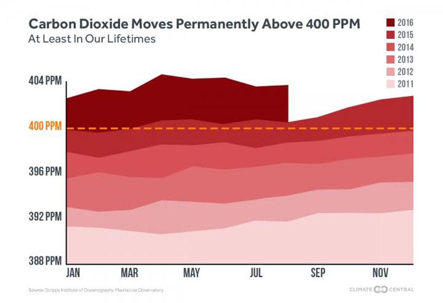 Artan renk tonları, giderek daha yakın yılları gösteriyor. Soldan sağa ise ayları görüyoruz. Her geçen yıl ve her geçen ay, atmosferin CO2 oranları artıyor. İlk olarak 2014'ün son ayları ile 2015'in ilk aylarında 400 ppm değerini geçtik. 2016'nın ortalarından itibaren ise bu geçiş kalıcı hale geldi. Yani eğer ki bir şey yapmazsak, asla geriye dönemeyeceğiz.
