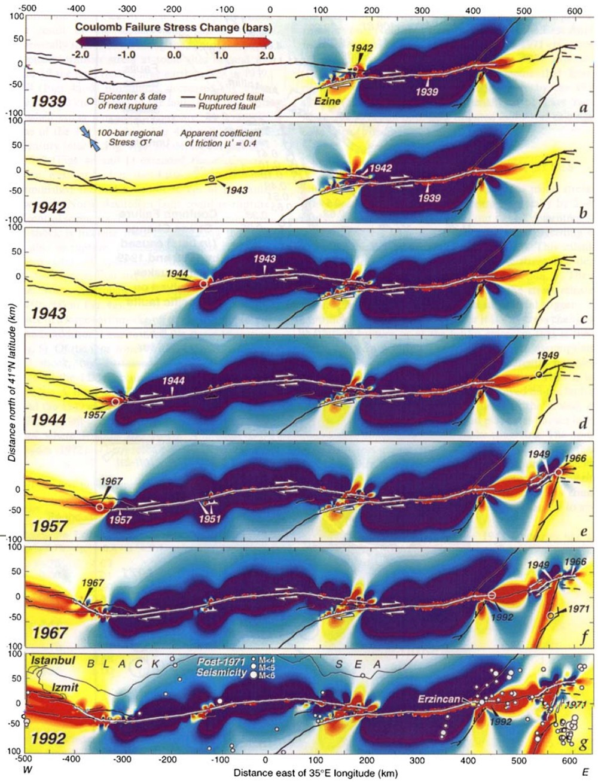 Yazı içerisinde sözünü ettiğimiz, depremler sonrasında meydana gelen enerji yığılmalarının ve aktarımlarının bir analizi... 1939 ve 1992 depremleri arasında enerjinin aktarımını gösteriyor. Her bir depremden sonra enerjinin segmentin diğer ucuna birikip o bölgeleri tehlikeye atmasına dikkat ediniz. Bunu görmek için, kırmızı bölgenin her geçen grafikte nasıl sola (batıya) doğru kaydığını takip edebilirsiniz. Grafiğe yukarıdan aşağıya baktığınızda, enerjinin batıya doğru hızla aktarıldığı görülmektedir. Her bir aktarım sırasında da, tam beklendiği gibi büyük bir deprem meydana gelmiştir ve bu enerji bir sonraki segmana kaymıştır. En altta gösterilen 1992 modelinde Erzincan'da ve İzmit'te devasa bir enerjinin biriktiğine dikkat ediniz. Bu modelden sadece bir yıl sonra, yani 1993'te Erzincan yerle bir oldu. Enerji biraz daha batıdaki segmente aktarıldı. Aradan sadece 7 sene geçtikten sonra o segment de kırılarak devasa bir depremle İzmit-Gölcük-Adapazarı'nı yerle bir etti. İzmit segmenti, üzerindeki enerjiyi nere verdi dersiniz? Tabii ki İstanbul'da, adaların altından geçen Marmara Denizi Segment'ine.