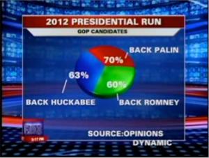 2012 ABD Başkanlığı Yarışı ile ilgili bir grafik...