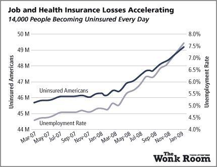 The Wonk Room tarafından paylaşılan bu görselde, işsizlik oranları ile sigortasız Amerikalılar arasında bir ilişki var gibi gözükmektedir. Halbuki bu, iki düşey eksen kullanıp, bunları manipüle etmek yoluyla elde edilmiştir. Gerçekte işsizlik oranı verilen aralıkta %15'ten sadece %16'ya yükselmiştir (bu oldukça ufak bir artıştır); işsizlik oranları ise %4.5'ten %7.5'e yükselmiştir.