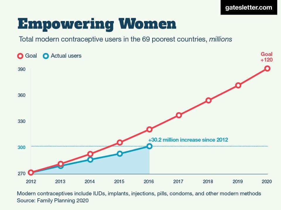 Görsel 3. 2012-2016 yılları arasında, 69 fakir ülkedeki doğum kontrolü kullanan kadınların sayısı 30 milyon artmıştır.