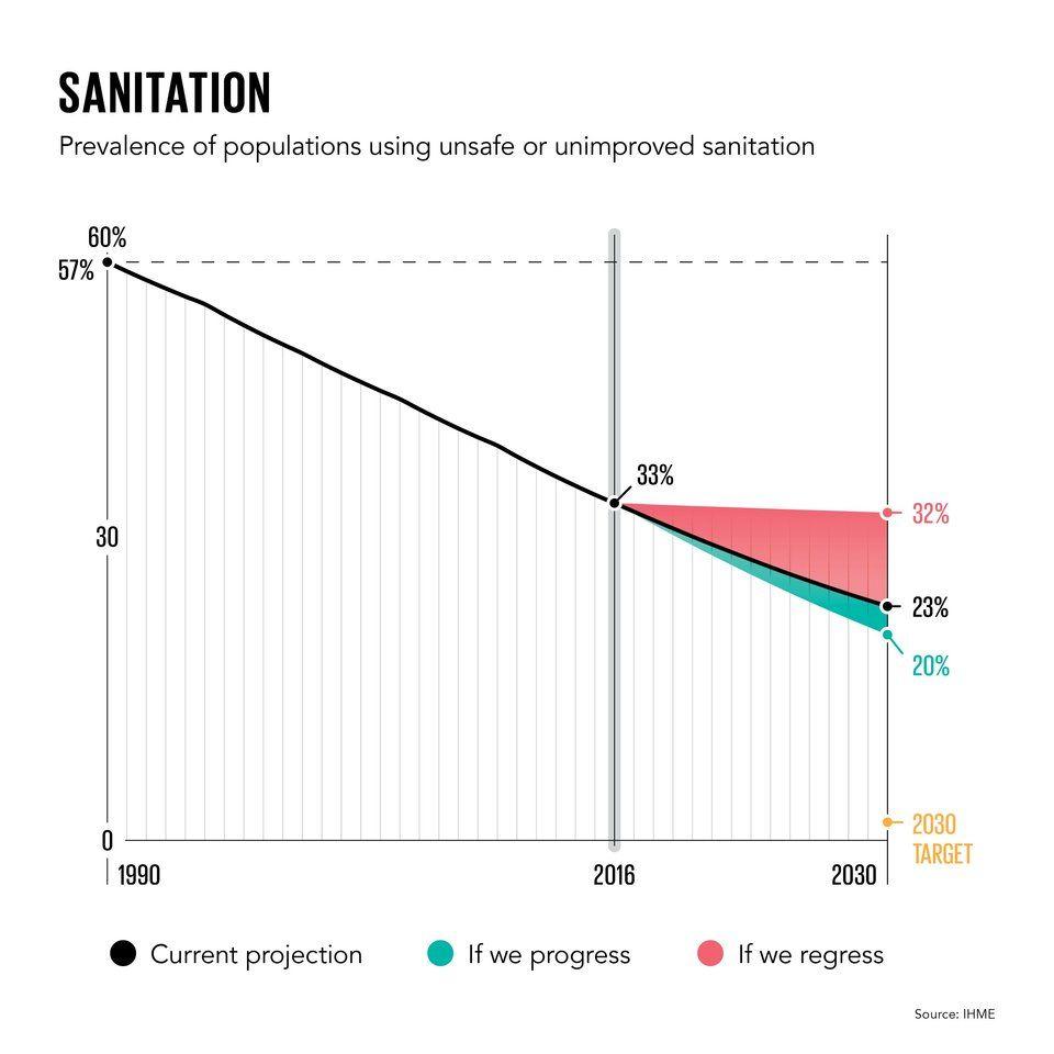 Görsel 6. Güvenli sanitasyon hizmetlerine ulaşamayan insanların yüzdesi son 25 yıl içerisinde %57'den %33'e düşmüştür.